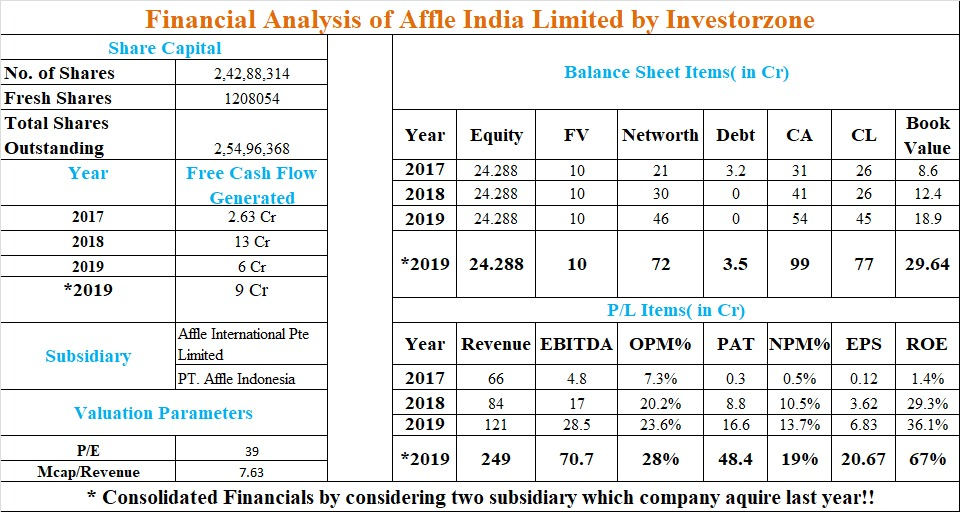 Affle India Limited Ipo Open Dates Price Allotment News Grey Gmp