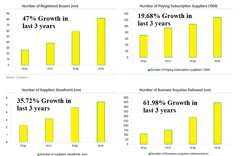 Indiamart IPO Dates, Price, Allotment, Review, GMP, Indiamart IPO News