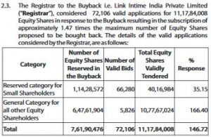 Tata Consultancy Services Limited (TCS) Buyback Price